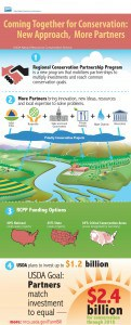 RCPP infographic