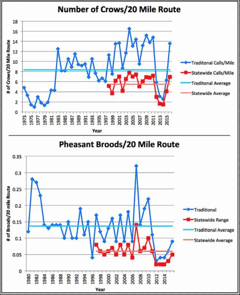 Oklahoma Pheasant Population